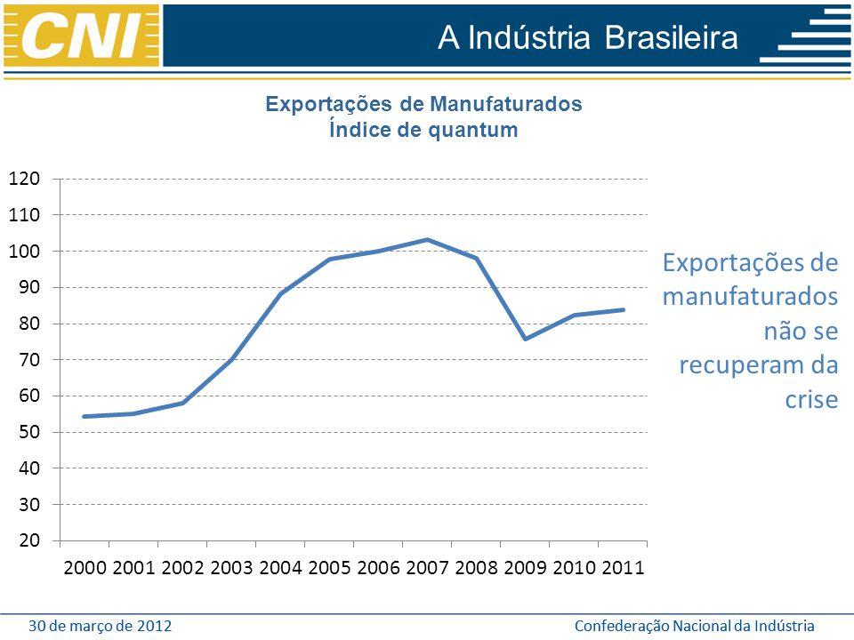 Exportações de Manufaturados
