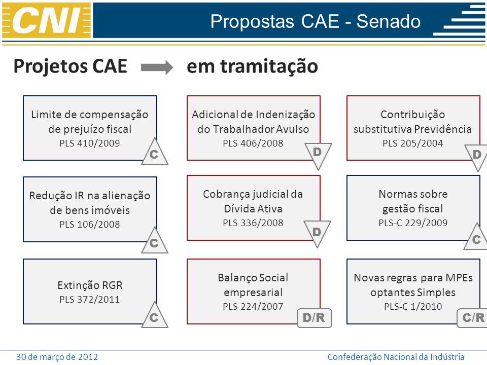 Projetos CAE em tramitação