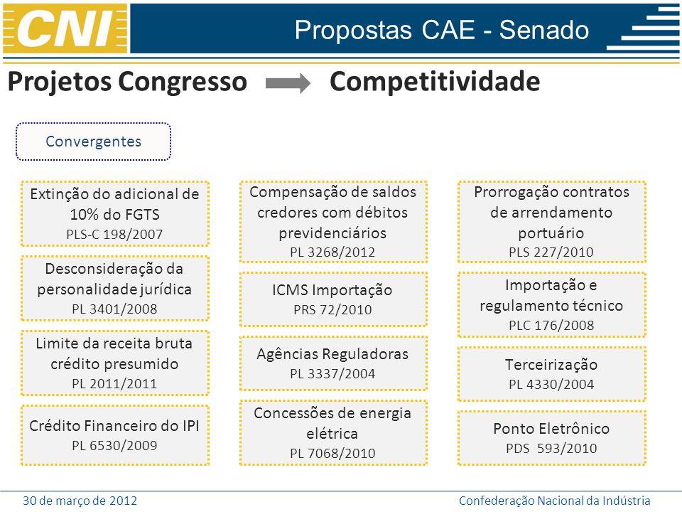 Projetos Congresso Competitividade