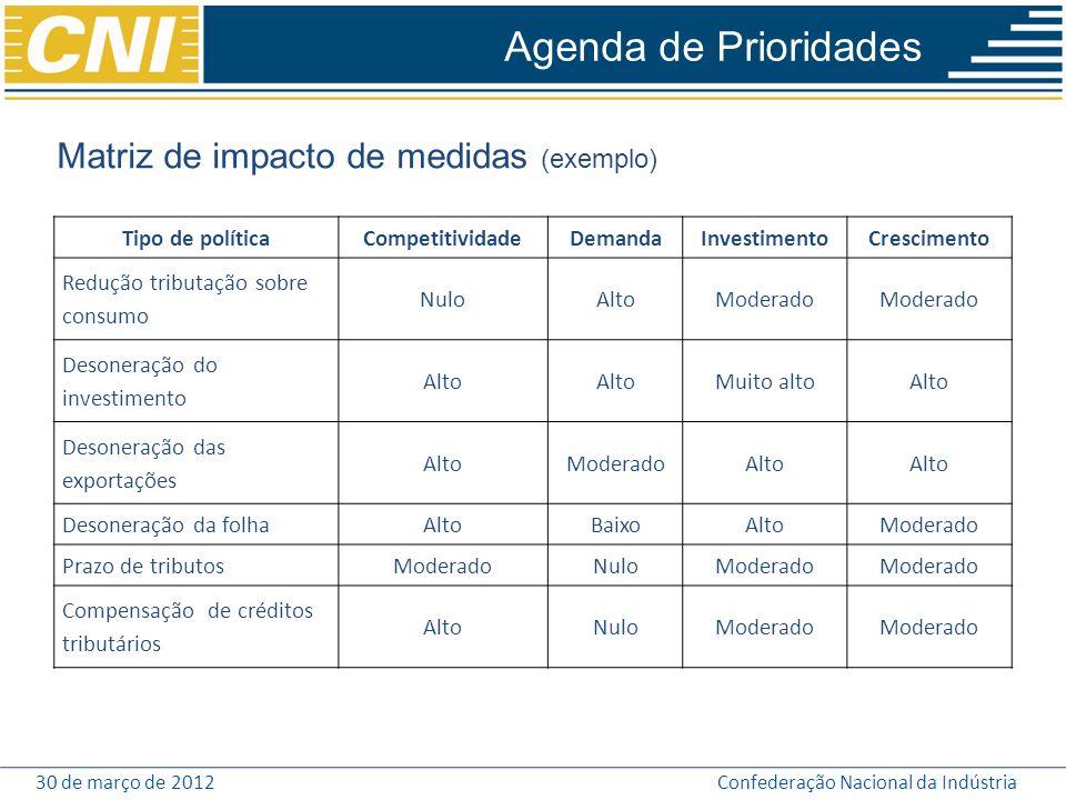 Agenda de Prioridades Matriz de impacto de medidas (exemplo)