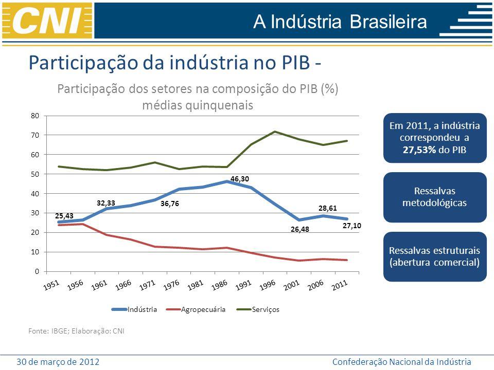 Participação da indústria no PIB -