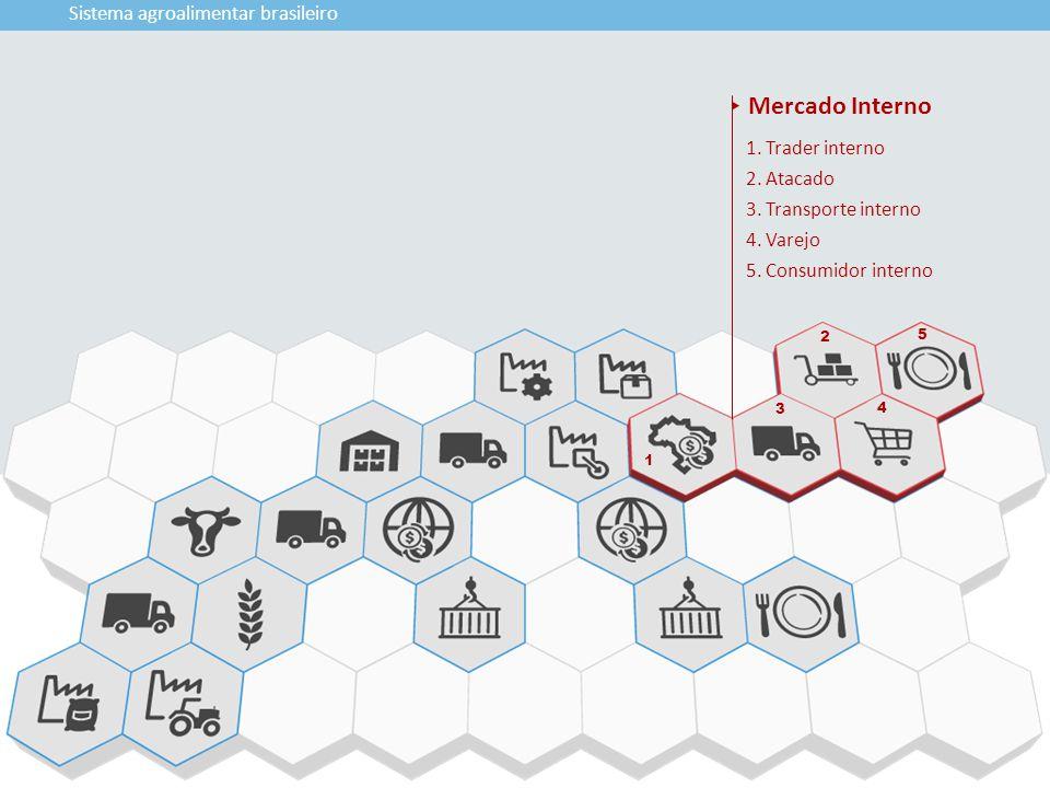 Mercado Interno Sistema agroalimentar brasileiro 1. Trader interno