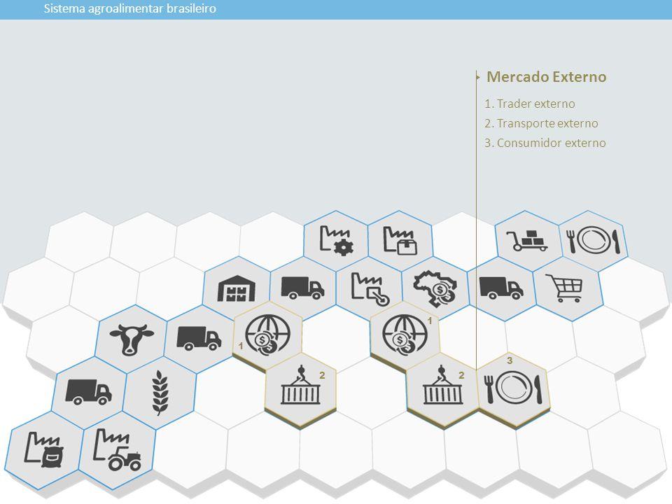 Mercado Externo Sistema agroalimentar brasileiro 1. Trader externo