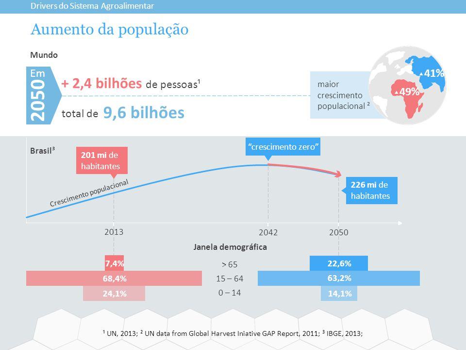 2050 9,6 bilhões Aumento da população + 2,4 bilhões de pessoas¹ Em