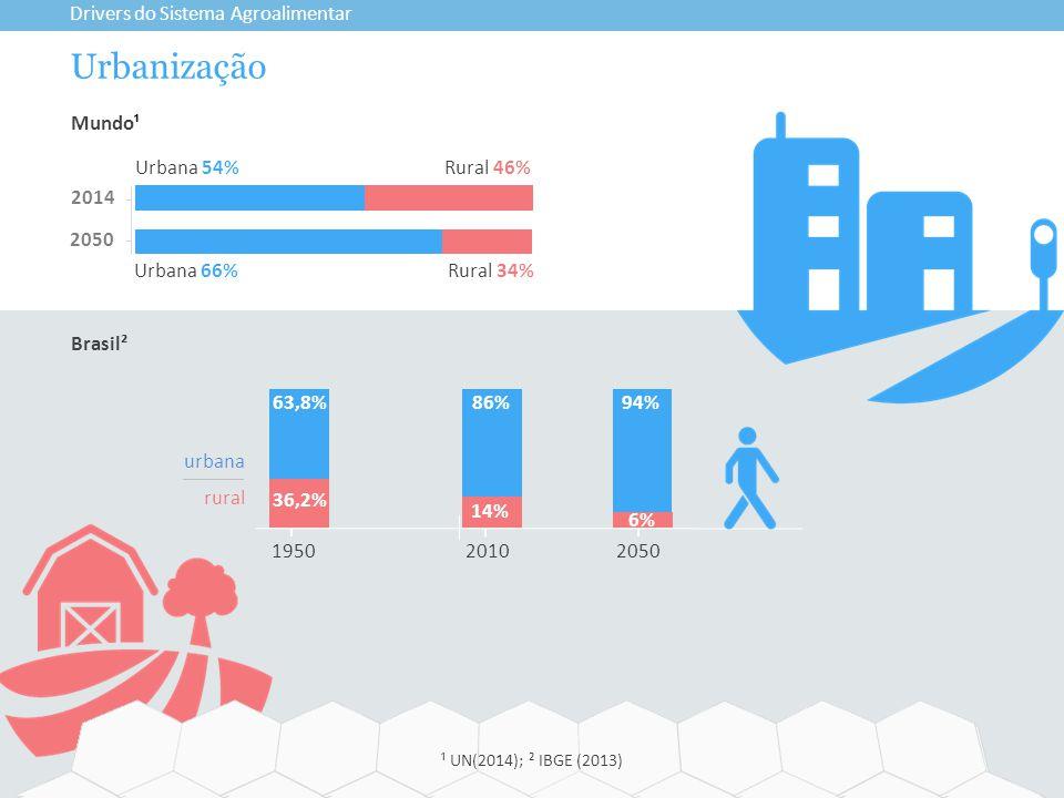 Urbanização Drivers do Sistema Agroalimentar Mundo¹ Urbana 66%