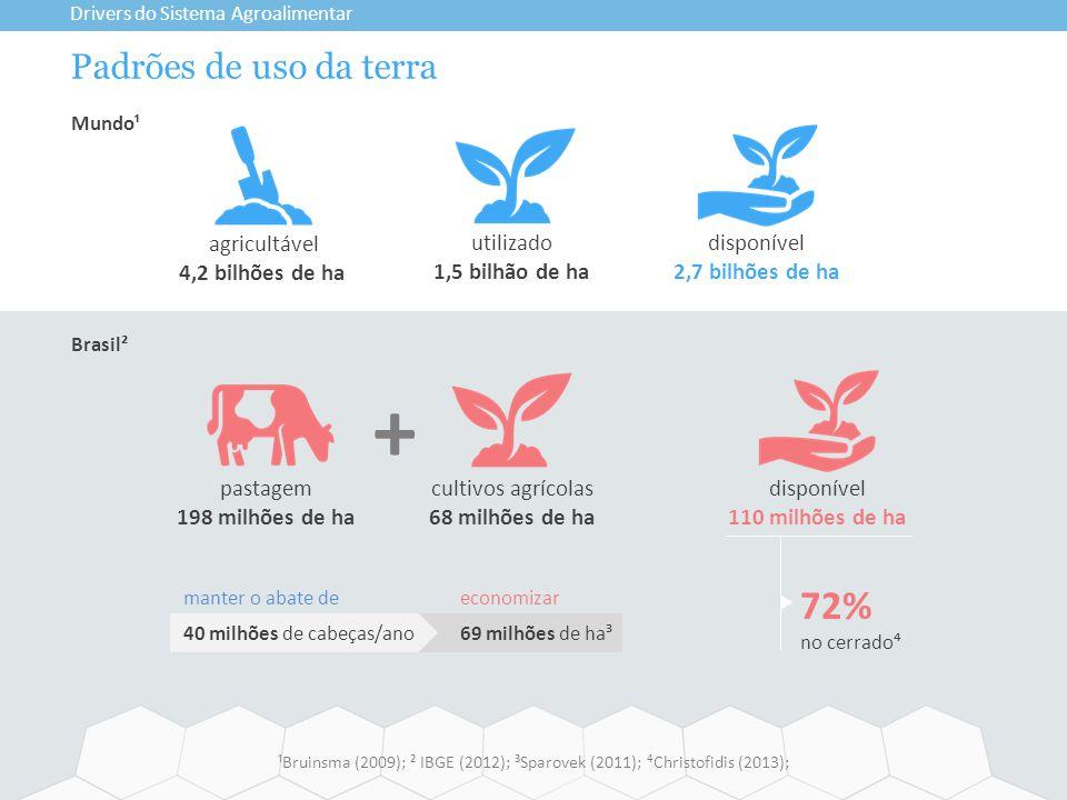 + 72% Padrões de uso da terra agricultável 4,2 bilhões de ha utilizado