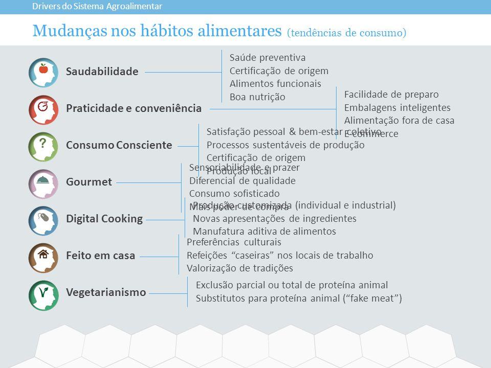Mudanças nos hábitos alimentares (tendências de consumo)