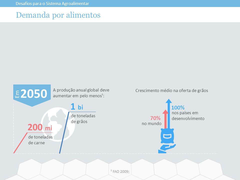 2050 1 bi 200 mi Demanda por alimentos Em 100% 70%
