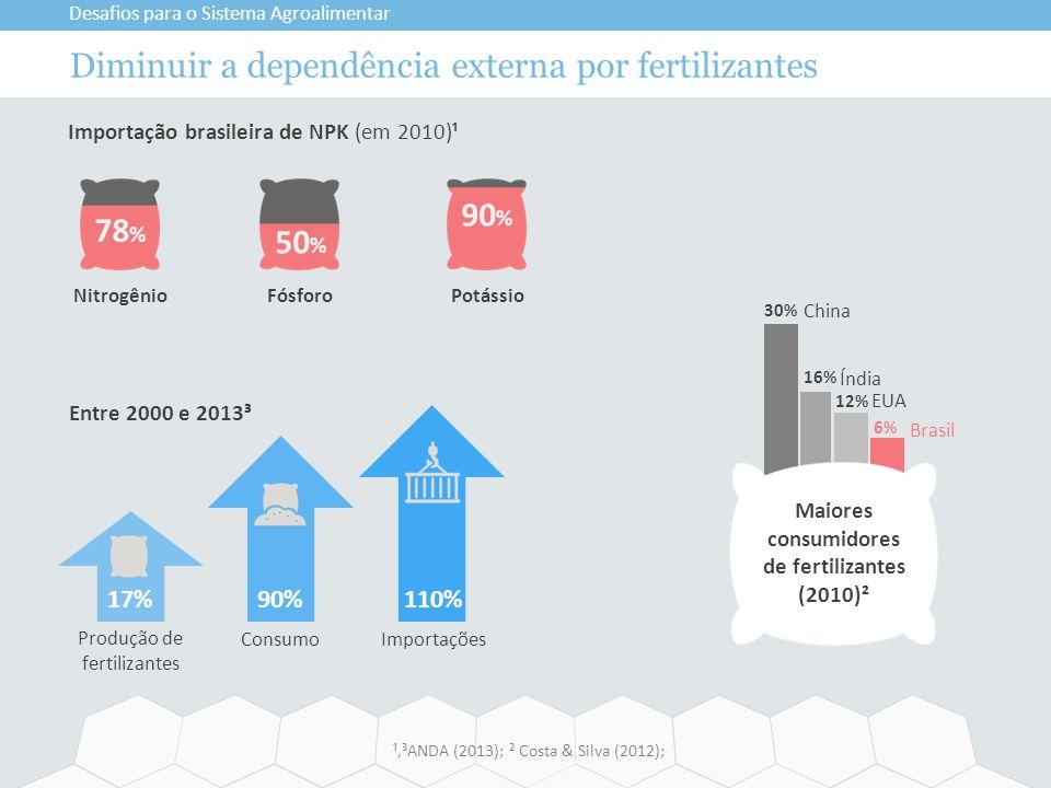 Diminuir a dependência externa por fertilizantes