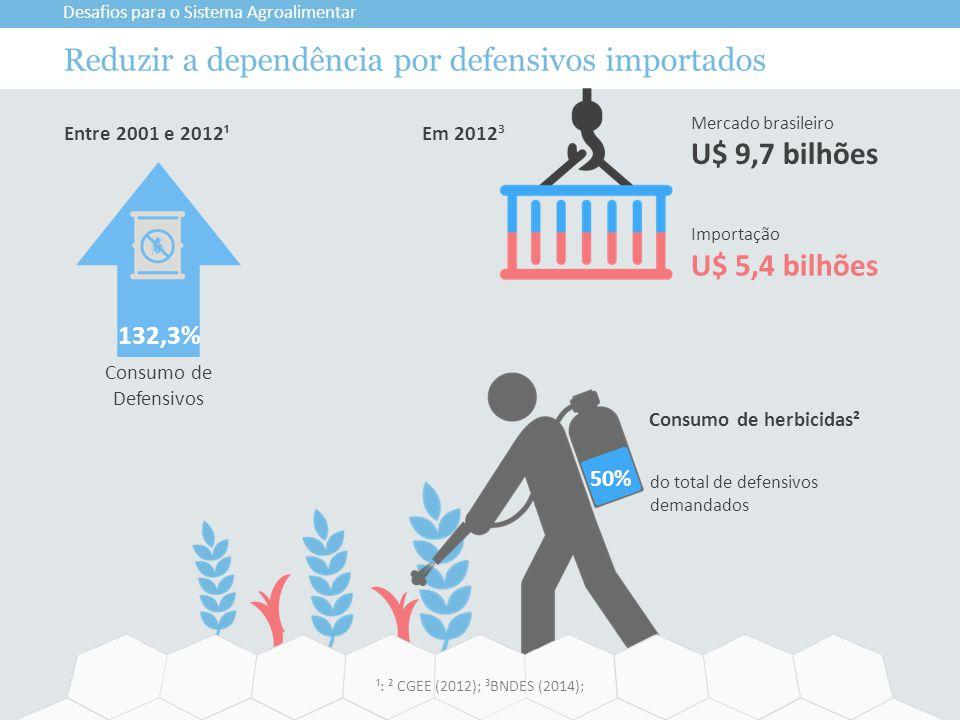 Reduzir a dependência por defensivos importados