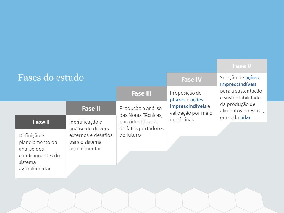 Fases do estudo Fase V Fase IV Fase III Fase II Fase I