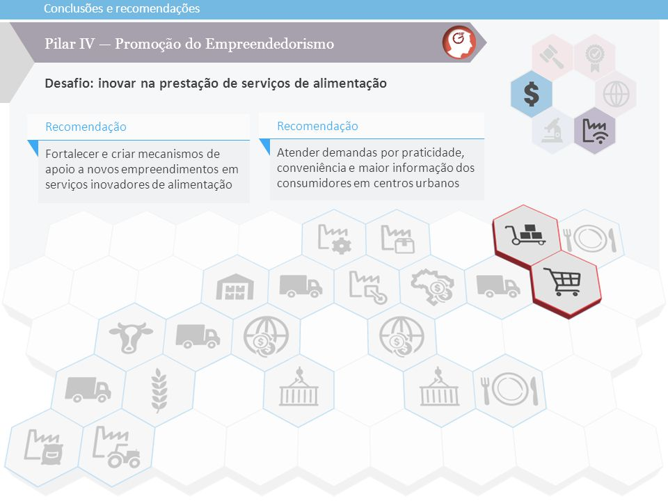 Pilar IV — Promoção do Empreendedorismo