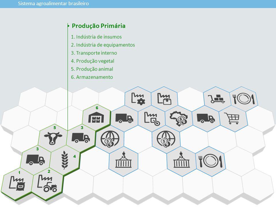 Produção Primária Sistema agroalimentar brasileiro