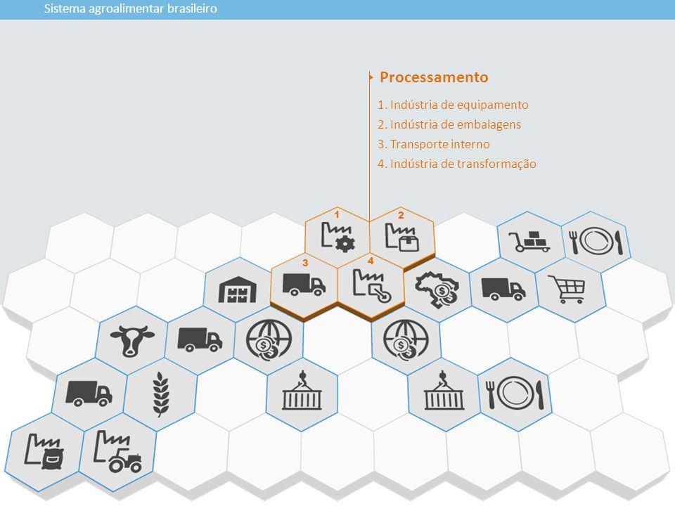 Processamento Sistema agroalimentar brasileiro