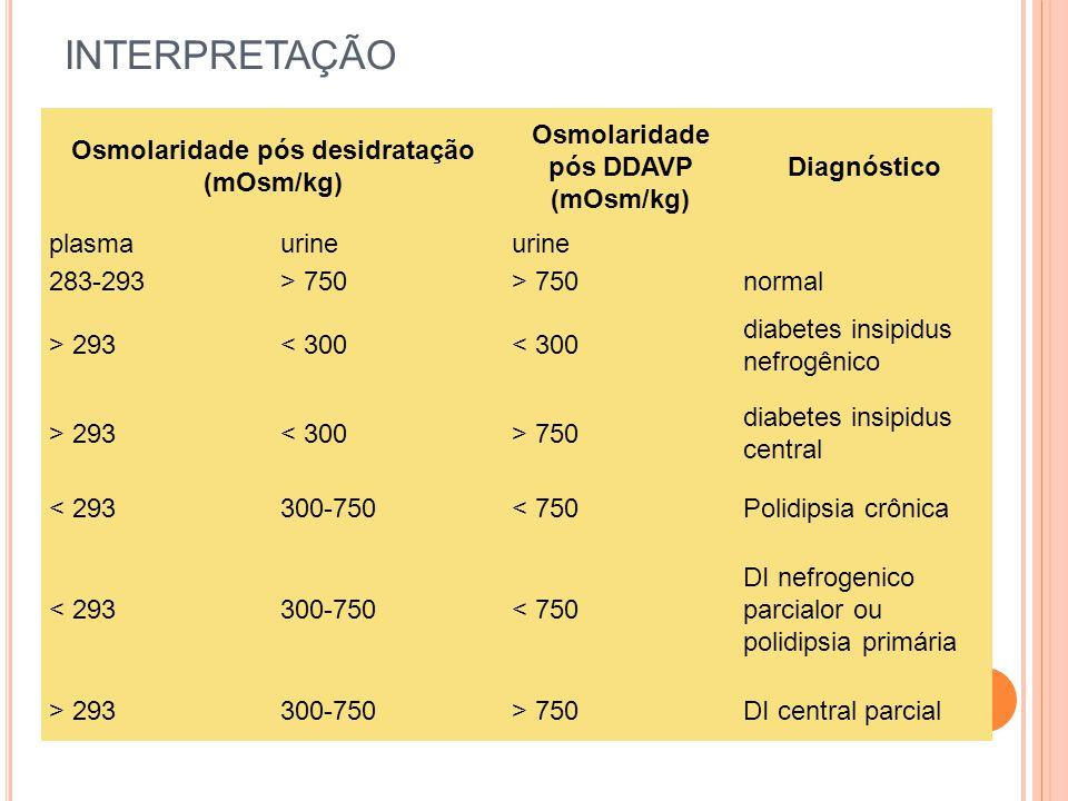 INTERPRETAÇÃO Osmolaridade pós desidratação (mOsm/kg)