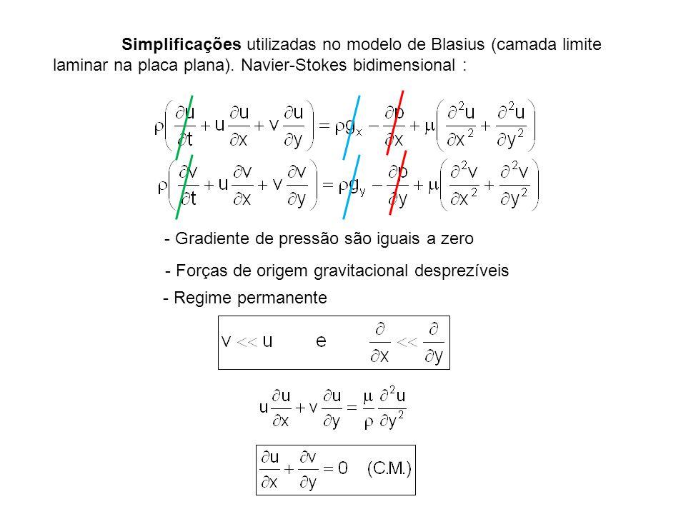 Simplificações utilizadas no modelo de Blasius (camada limite laminar na placa plana). Navier-Stokes bidimensional :