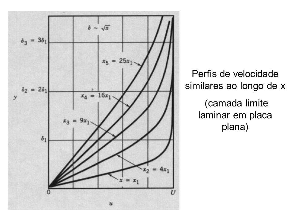 Perfis de velocidade similares ao longo de x
