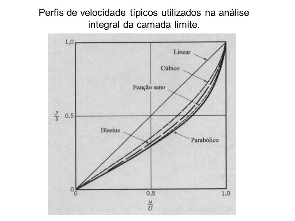 Perfis de velocidade típicos utilizados na análise integral da camada limite.