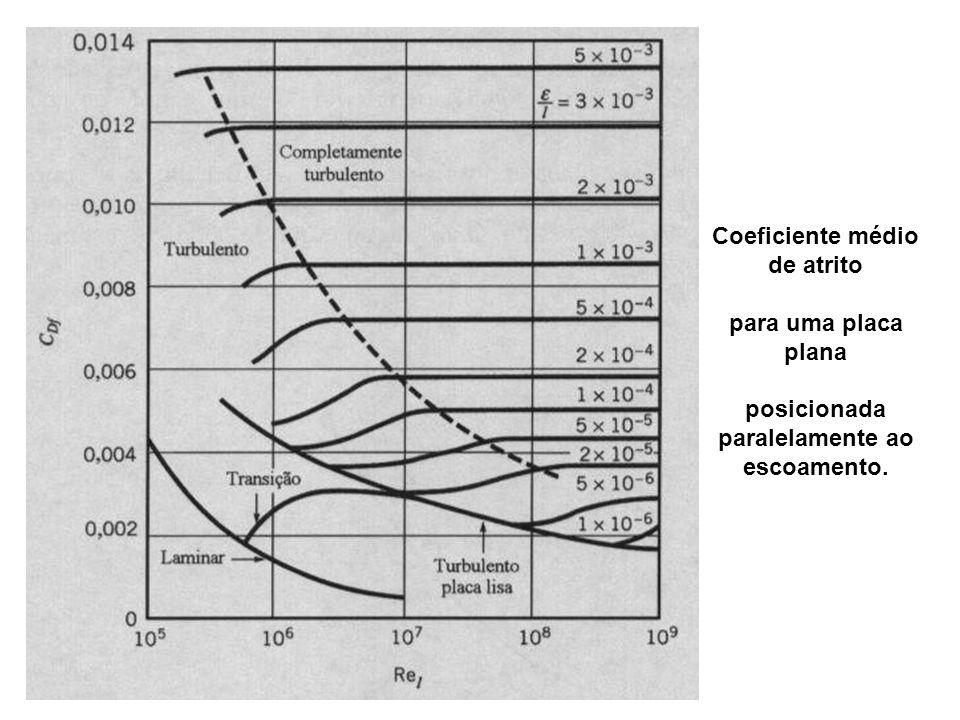 Coeficiente médio de atrito paralelamente ao escoamento.