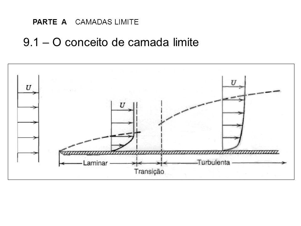 9.1 – O conceito de camada limite
