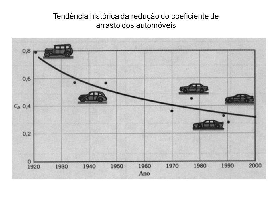 Tendência histórica da redução do coeficiente de arrasto dos automóveis