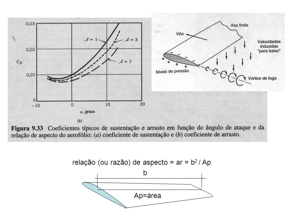 relação (ou razão) de aspecto = ar = b2 / Ap