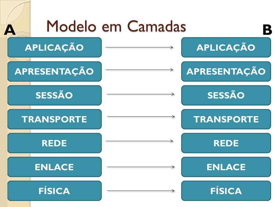 Modelo em Camadas A B APLICAÇÃO APLICAÇÃO APRESENTAÇÃO APRESENTAÇÃO