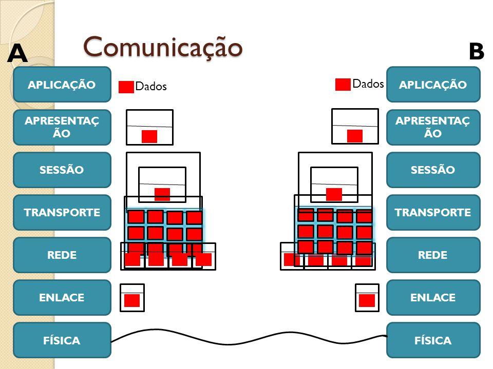 Comunicação A B Dados Dados APLICAÇÃO APLICAÇÃO APRESENTAÇÃO