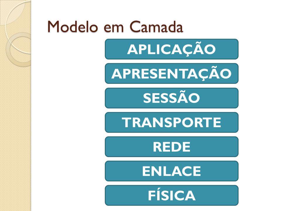 Modelo em Camada APLICAÇÃO APRESENTAÇÃO SESSÃO TRANSPORTE REDE ENLACE