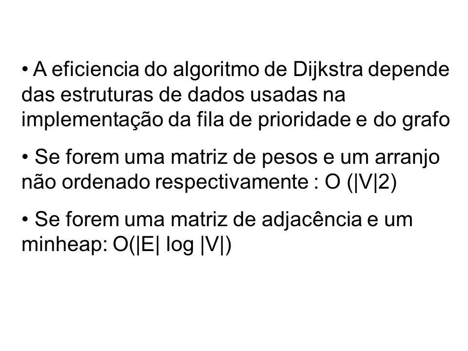 A eficiencia do algoritmo de Dijkstra depende das estruturas de dados usadas na implementação da fila de prioridade e do grafo