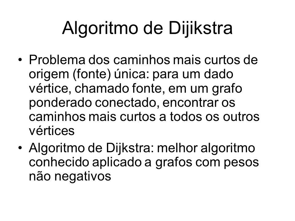 Algoritmo de Dijikstra