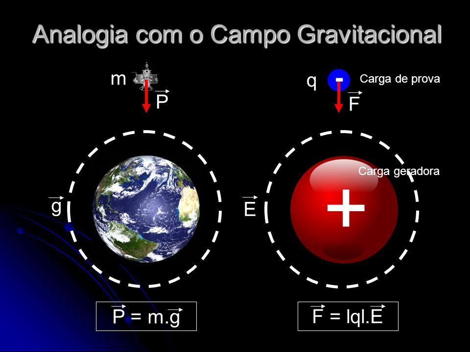 Analogia com o Campo Gravitacional