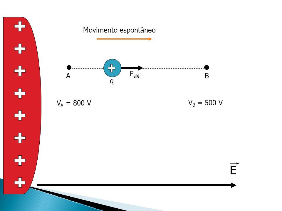 + Movimento espontâneo + A B Felé q VA = 800 V VB = 500 V E