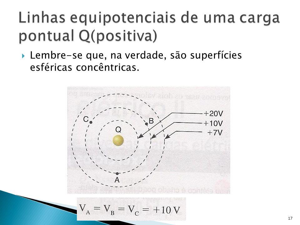 Linhas equipotenciais de uma carga pontual Q(positiva)