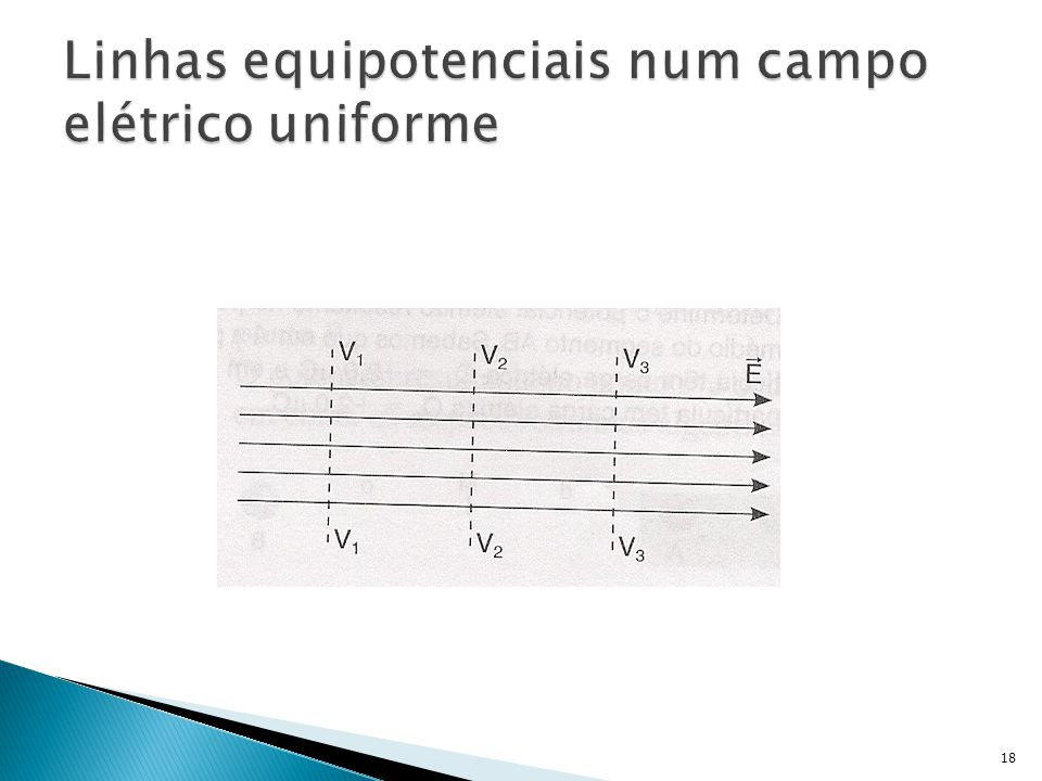 Linhas equipotenciais num campo elétrico uniforme