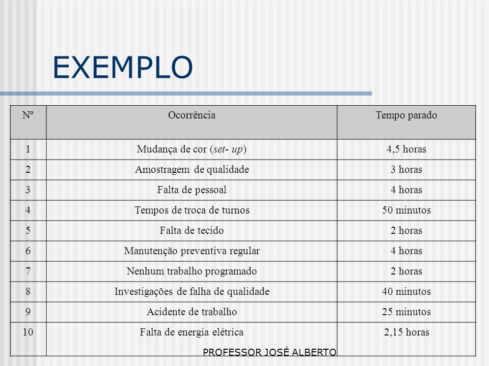 EXEMPLO Nº Ocorrência Tempo parado 1 Mudança de cor (set- up)
