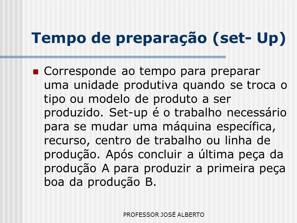 Tempo de preparação (set- Up)