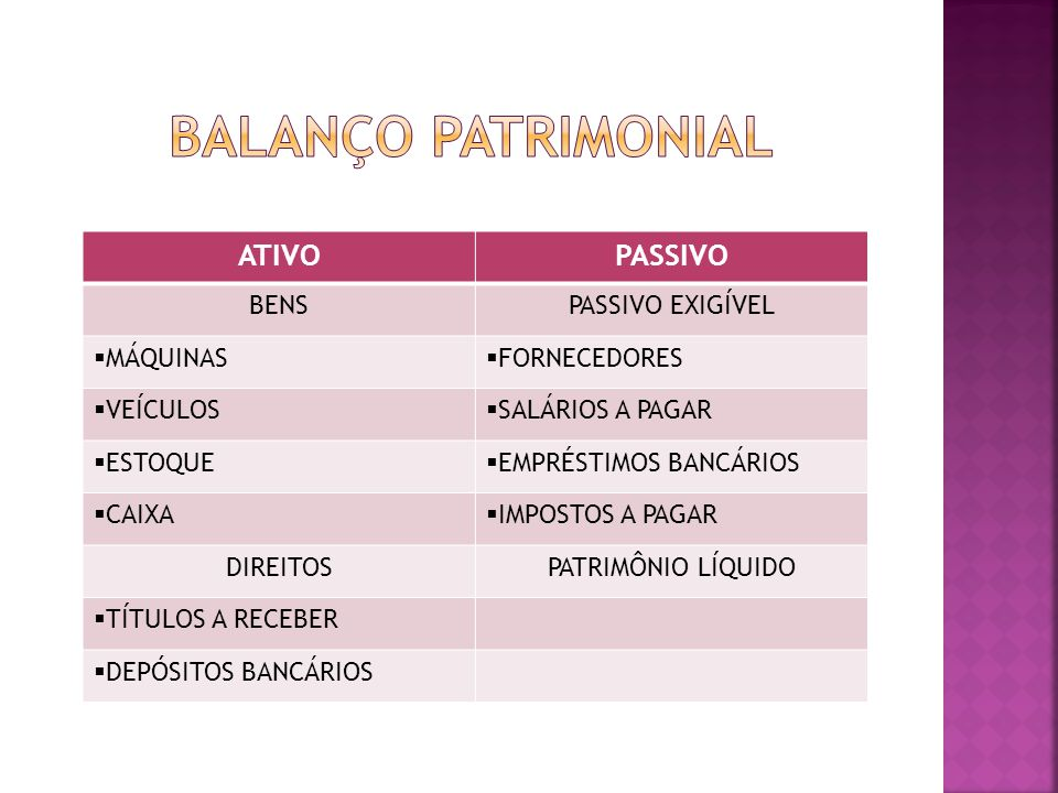 Balanço Patrimonial ATIVO PASSIVO BENS PASSIVO EXIGÍVEL MÁQUINAS