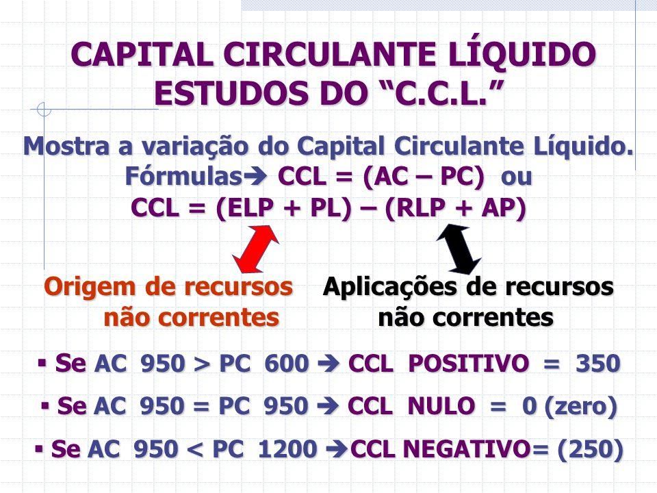 CAPITAL CIRCULANTE LÍQUIDO ESTUDOS DO C.C.L.