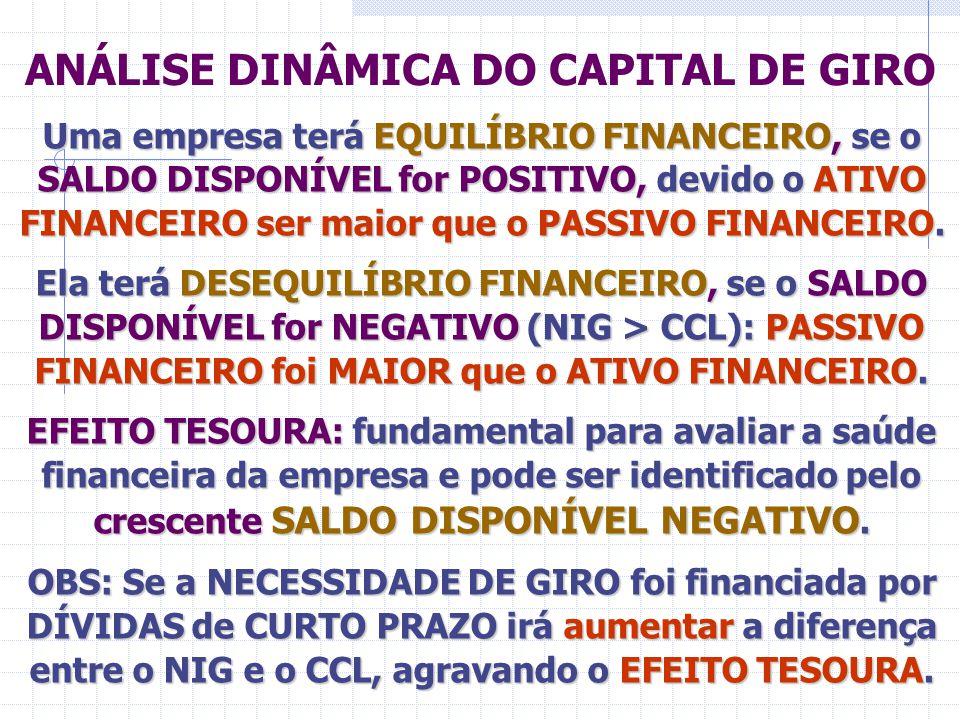 ANÁLISE DINÂMICA DO CAPITAL DE GIRO