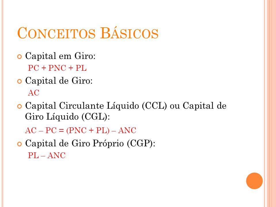 Conceitos Básicos Capital em Giro: Capital de Giro: