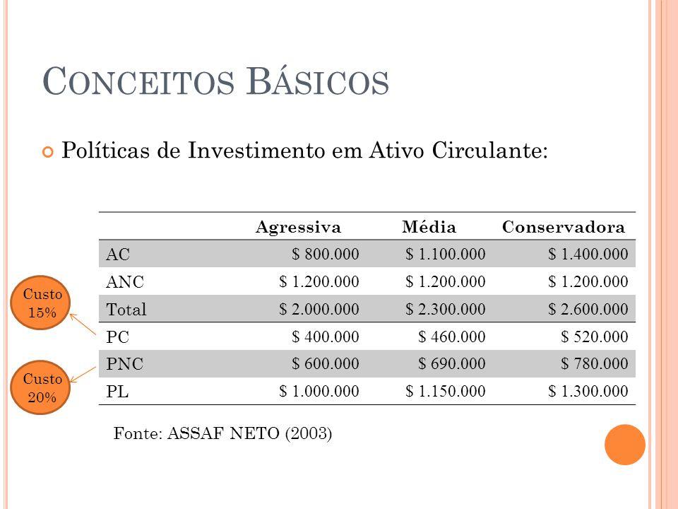 Conceitos Básicos Políticas de Investimento em Ativo Circulante: