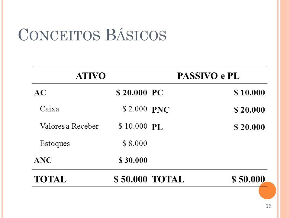 Conceitos Básicos ATIVO PASSIVO e PL TOTAL $ 50.000 AC $ 20.000 PC