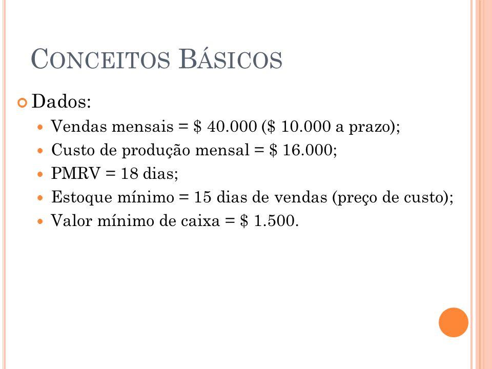 Conceitos Básicos Dados: Vendas mensais = $ 40.000 ($ 10.000 a prazo);