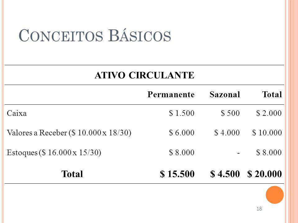 Conceitos Básicos ATIVO CIRCULANTE $ 15.500 $ 4.500 $ 20.000