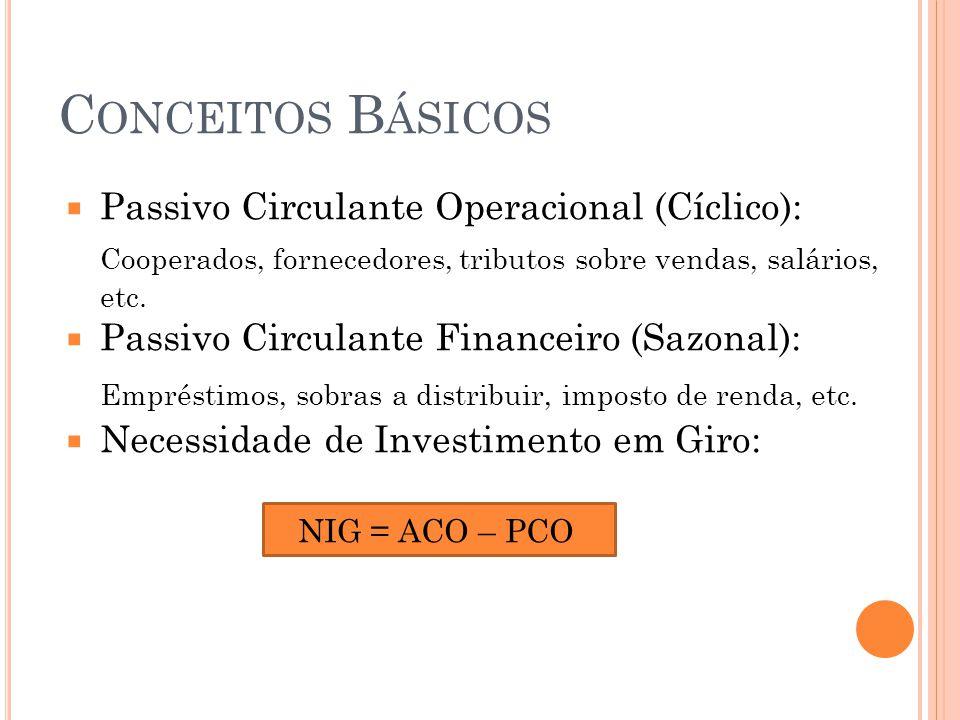 Conceitos Básicos Passivo Circulante Operacional (Cíclico): Cooperados, fornecedores, tributos sobre vendas, salários, etc.