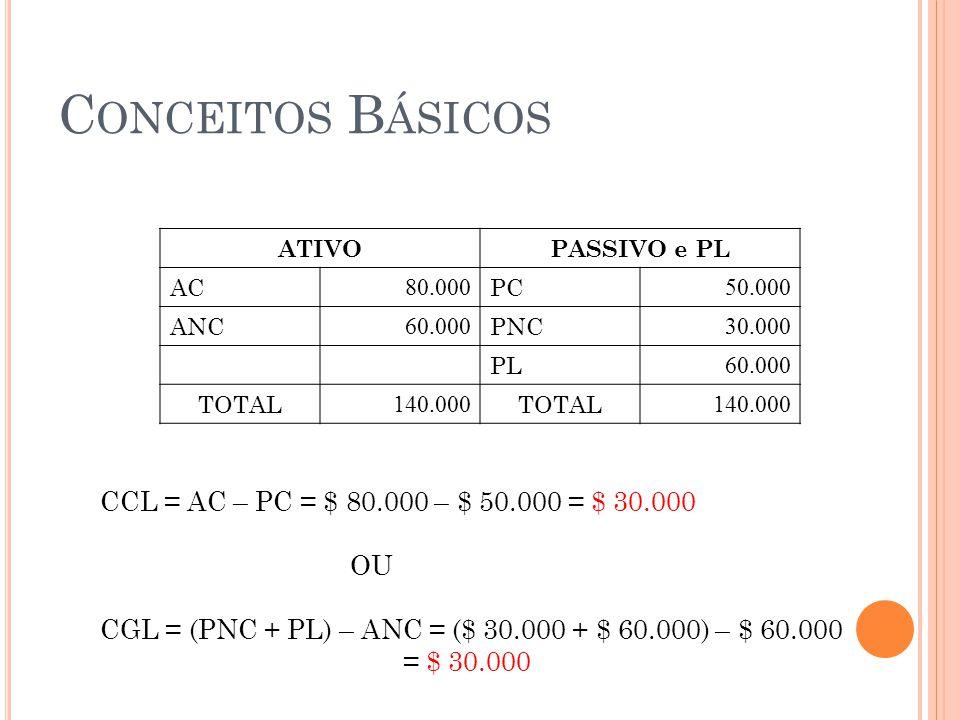 Conceitos Básicos CCL = AC – PC = $ 80.000 – $ 50.000 = $ 30.000 OU