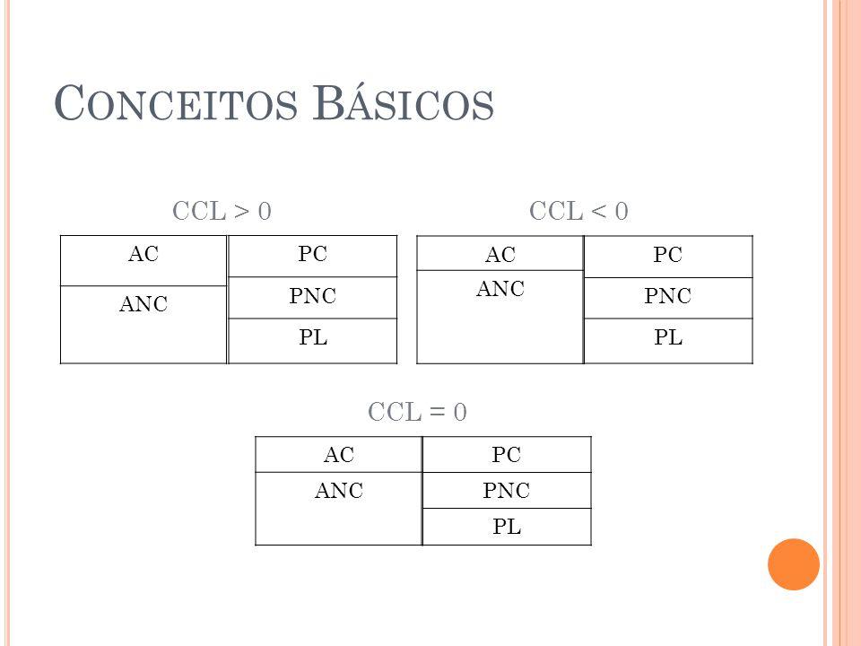 Conceitos Básicos CCL > 0 CCL < 0 CCL = 0 AC ANC PC PNC PL AC