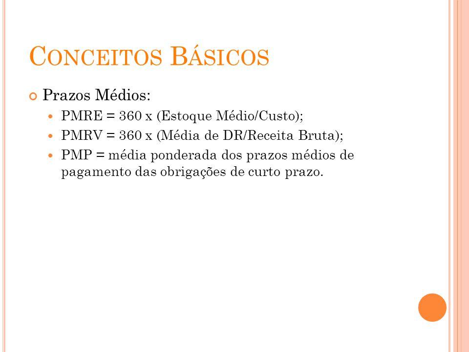 Conceitos Básicos Prazos Médios: PMRE = 360 x (Estoque Médio/Custo);