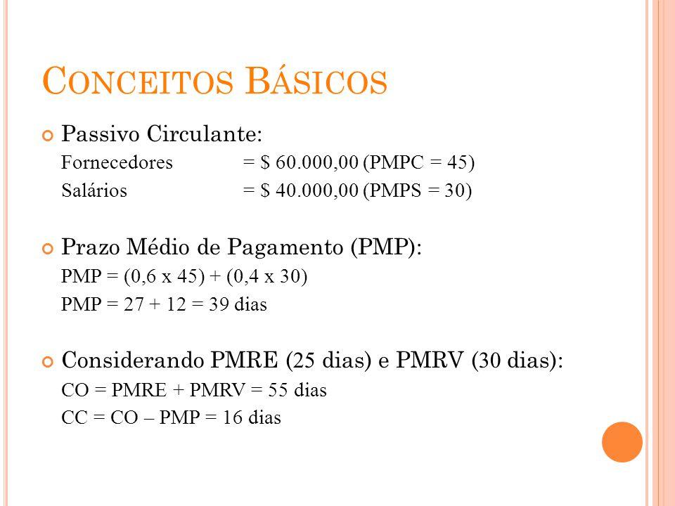 Conceitos Básicos Passivo Circulante: Prazo Médio de Pagamento (PMP):